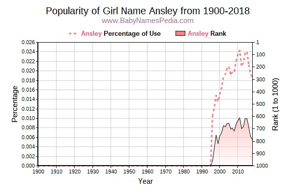 Popularity Trend  for Ansley  from 1900 to 2017