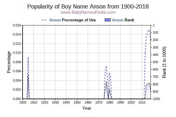 Popularity Trend  for Anson  from 1900 to 2018