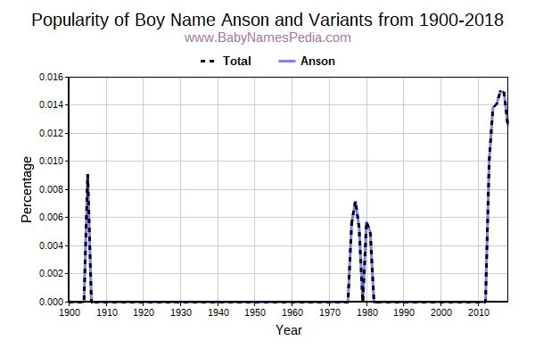 Variant Popularity Trend  for Anson  from 1900 to 2018