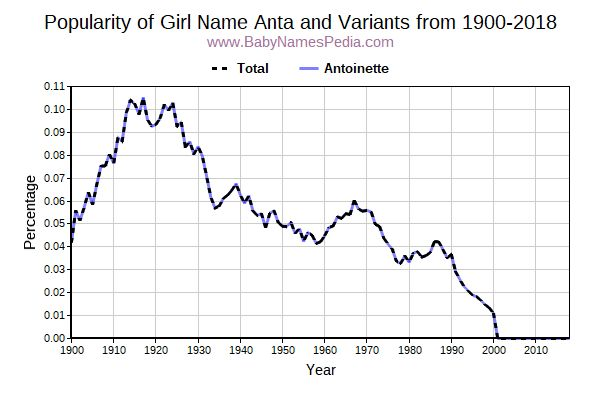 Variant Popularity Trend  for Anta  from 1900 to 2015