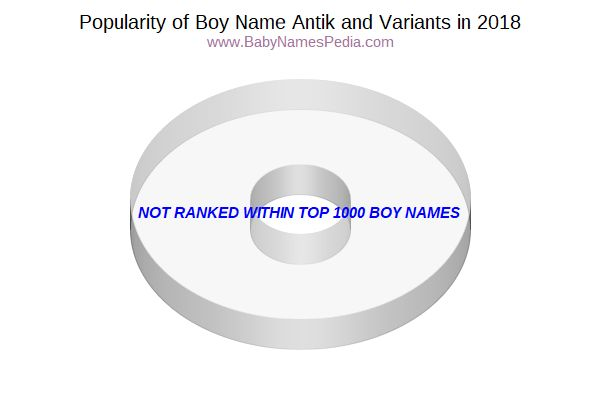 Variant Popularity Chart  for Antik  in 2016