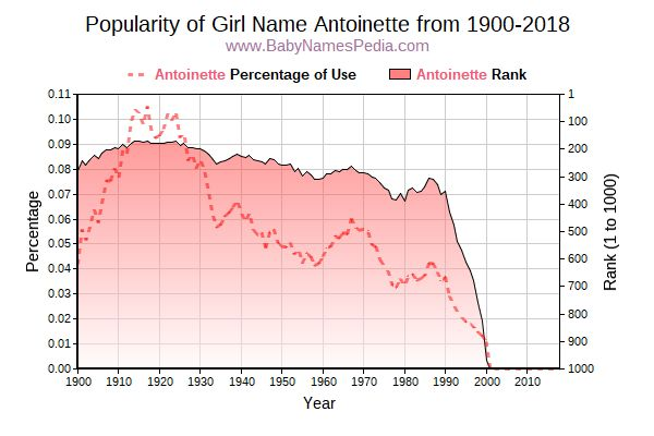 Popularity Trend  for Antoinette  from 1900 to 2017
