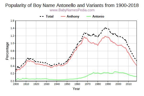 Variant Popularity Trend  for Antonello  from 1900 to 2017