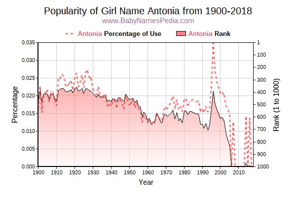Popularity Trend  for Antonia  from 1900 to 2015