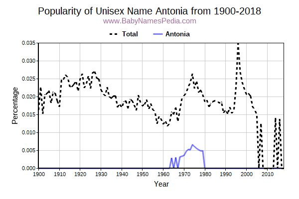 Unisex Popularity Trend  for Antonia  from 1900 to 2015