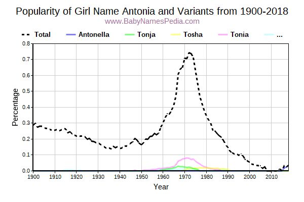 Variant Popularity Trend  for Antonia  from 1900 to 2018