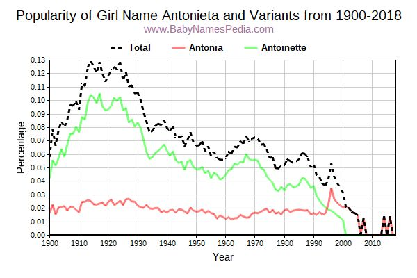 Variant Popularity Trend  for Antonieta  from 1900 to 2015