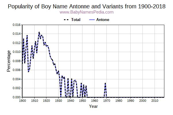 Variant Popularity Trend  for Antonne  from 1900 to 2017