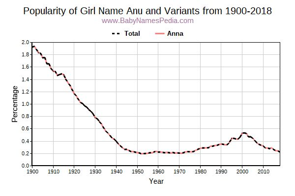 Variant Popularity Trend  for Anu  from 1900 to 2015