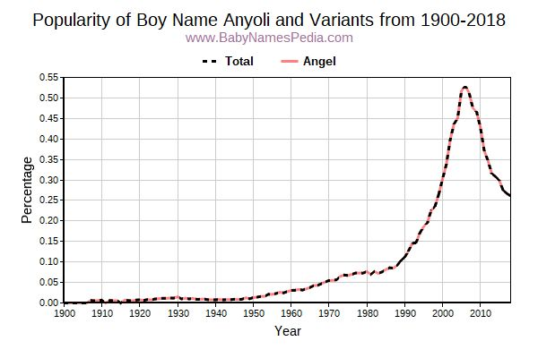 Variant Popularity Trend  for Anyoli  from 1900 to 2016