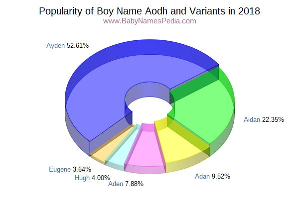 Variant Popularity Chart  for Aodh  in 2016