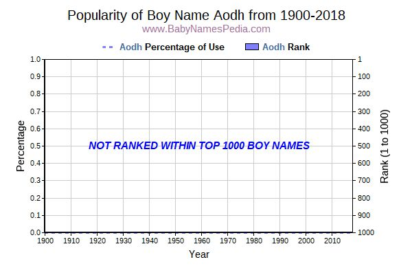 Popularity Trend  for Aodh  from 1900 to 2016