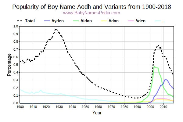 Variant Popularity Trend  for Aodh  from 1900 to 2016