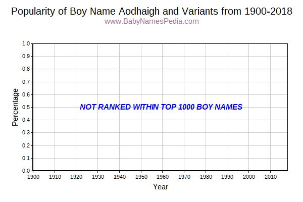 Variant Popularity Trend  for Aodhaigh  from 1900 to 2015