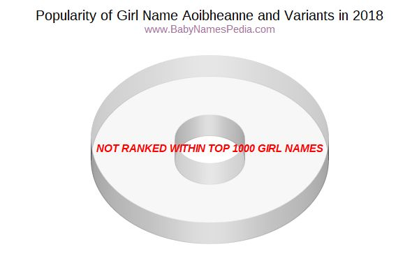 Variant Popularity Chart  for Aoibheanne  in 2017