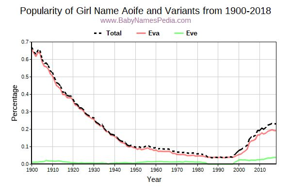 Variant Popularity Trend  for Aoife  from 1900 to 2015