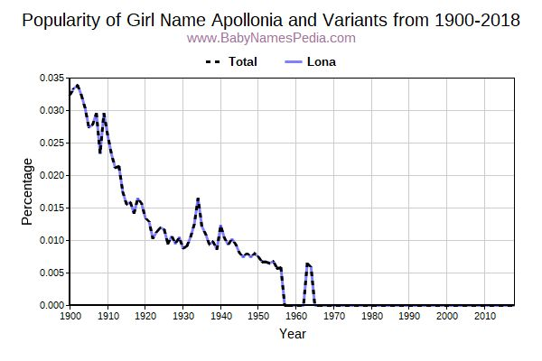 Variant Popularity Trend  for Apollonia  from 1900 to 2017