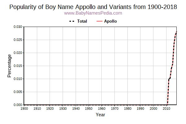 Variant Popularity Trend  for Appollo  from 1900 to 2017