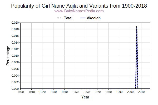 Variant Popularity Trend  for Aqila  from 1900 to 2016