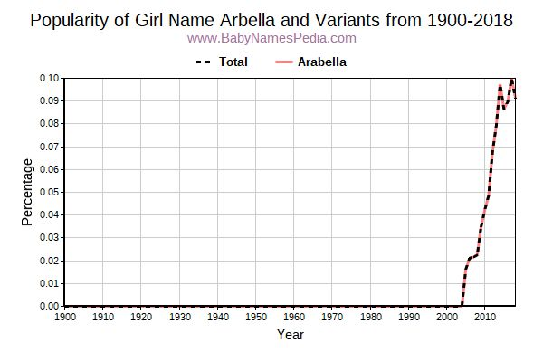 Variant Popularity Trend  for Arbella  from 1900 to 2017
