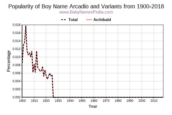 Variant Popularity Trend  for Arcadio  from 1900 to 2016