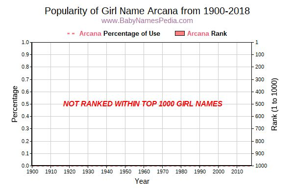 Popularity Trend  for Arcana  from 1900 to 2018
