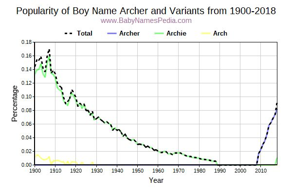 Variant Popularity Trend  for Archer  from 1900 to 2016