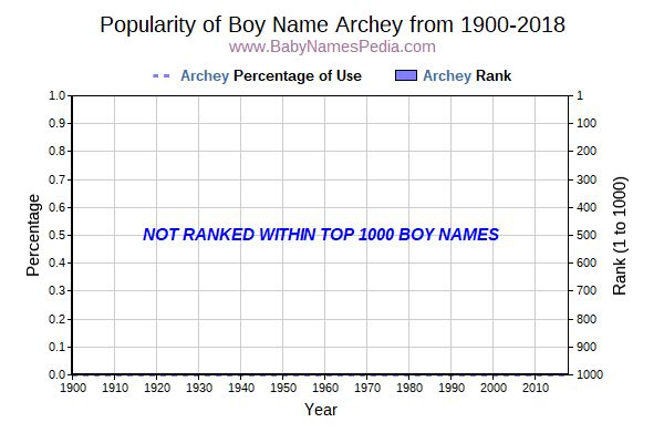 Popularity Trend  for Archey  from 1900 to 2016