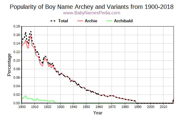 Variant Popularity Trend  for Archey  from 1900 to 2016