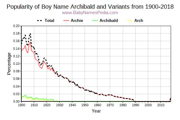Variant Popularity Trend  for Archibald  from 1900 to 2016