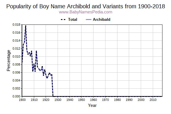 Variant Popularity Trend  for Archibold  from 1900 to 2016