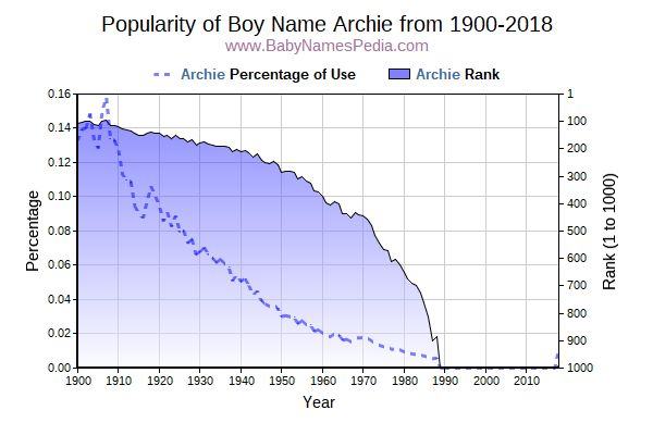 Popularity Trend  for Archie  from 1900 to 2016