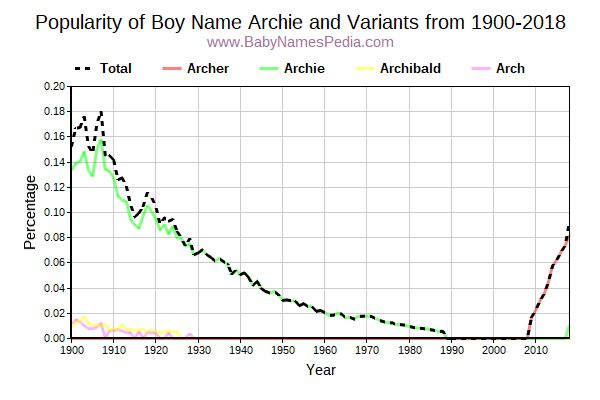 Variant Popularity Trend  for Archie  from 1900 to 2016
