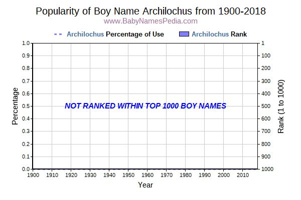 Popularity Trend  for Archilochus  from 1900 to 2016