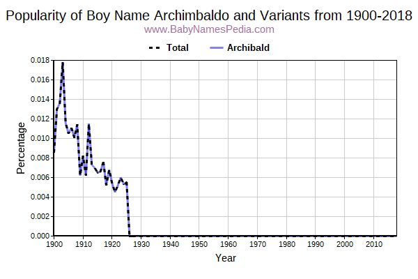 Variant Popularity Trend  for Archimbaldo  from 1900 to 2016