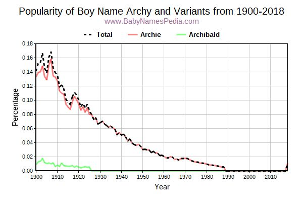 Variant Popularity Trend  for Archy  from 1900 to 2016