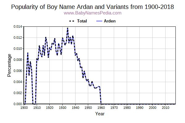 Variant Popularity Trend  for Ardan  from 1900 to 2017