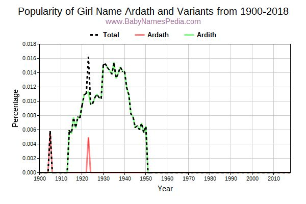Variant Popularity Trend  for Ardath  from 1900 to 2017