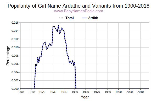 Variant Popularity Trend  for Ardathe  from 1900 to 2017