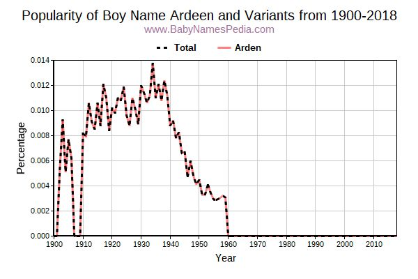 Variant Popularity Trend  for Ardeen  from 1900 to 2017