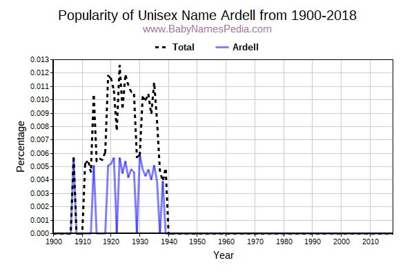 Unisex Popularity Trend  for Ardell  from 1900 to 2017