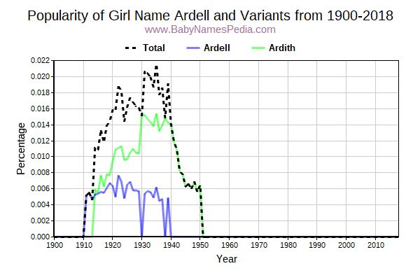 Variant Popularity Trend  for Ardell  from 1900 to 2017