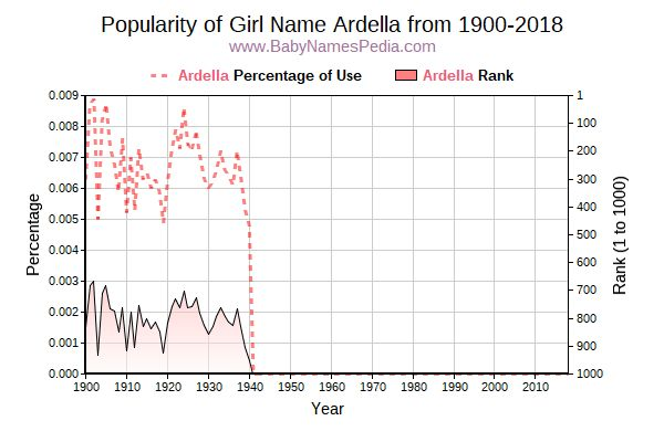 Popularity Trend  for Ardella  from 1900 to 2016
