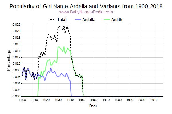 Variant Popularity Trend  for Ardella  from 1900 to 2016