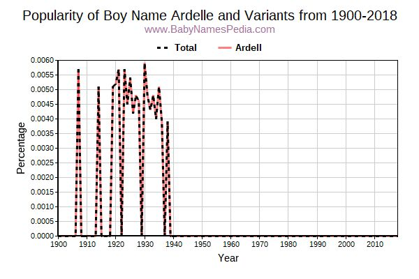 Variant Popularity Trend  for Ardelle  from 1900 to 2017