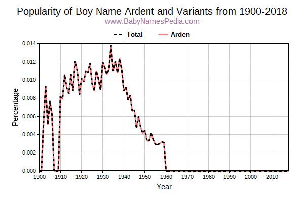 Variant Popularity Trend  for Ardent  from 1900 to 2017