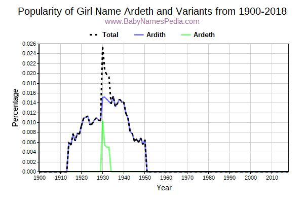 Variant Popularity Trend  for Ardeth  from 1900 to 2015