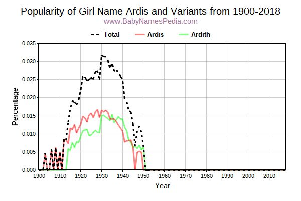 Variant Popularity Trend  for Ardis  from 1900 to 2017