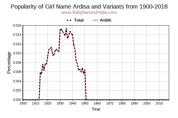 Variant Popularity Trend  for Ardisa  from 1900 to 2018