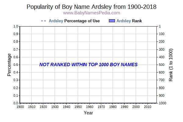 Popularity Trend  for Ardsley  from 1900 to 2017